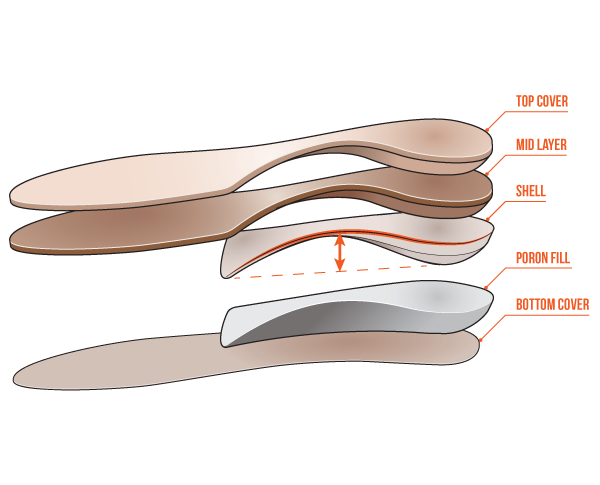 Orthotic for diabetic foot